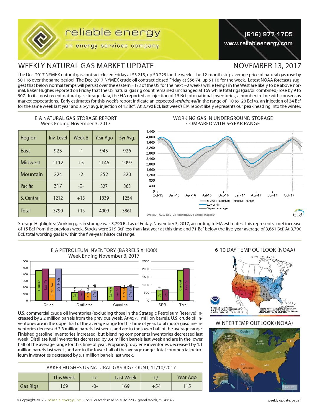 Natural Gas Weekly Outlook