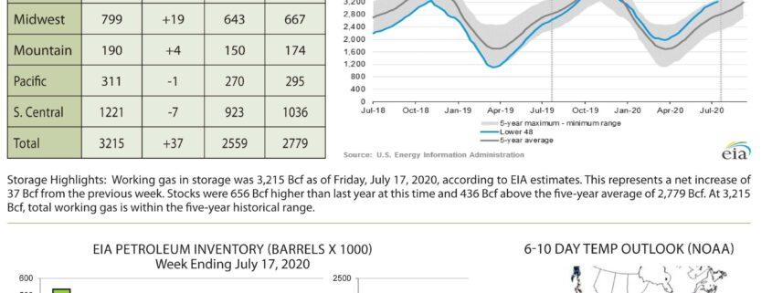 Market Update - July 27
