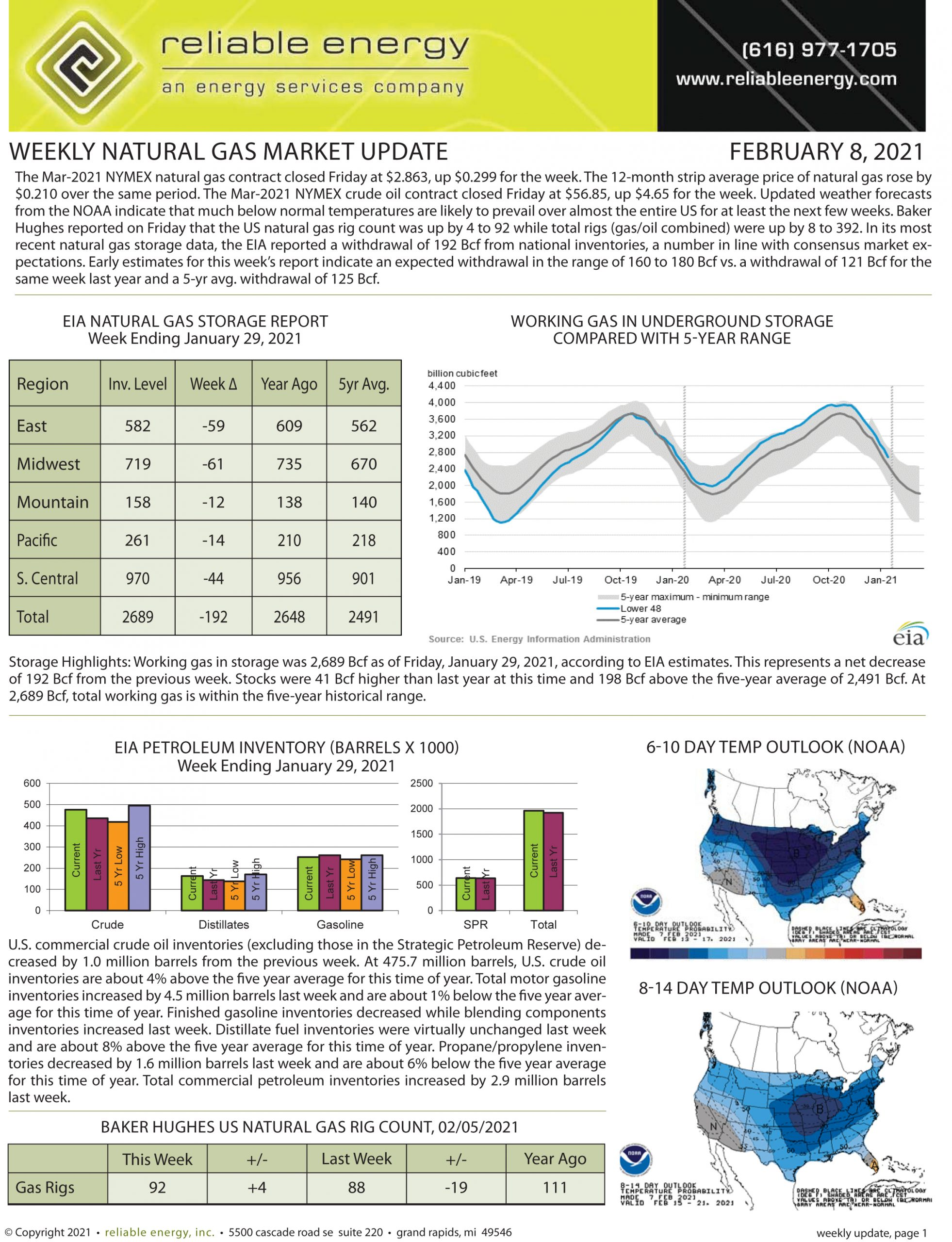 Natural Gas Market Update – February 8, 2021
