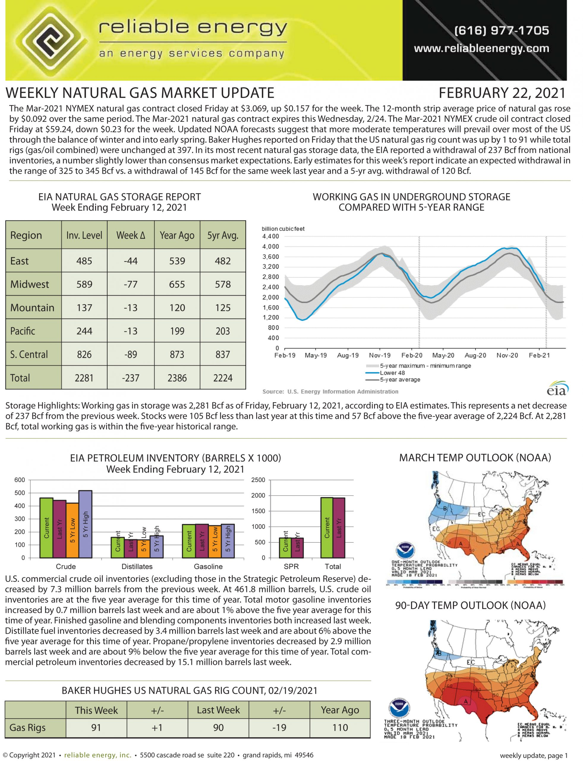 Natural Gas Market Update – February 22, 2021