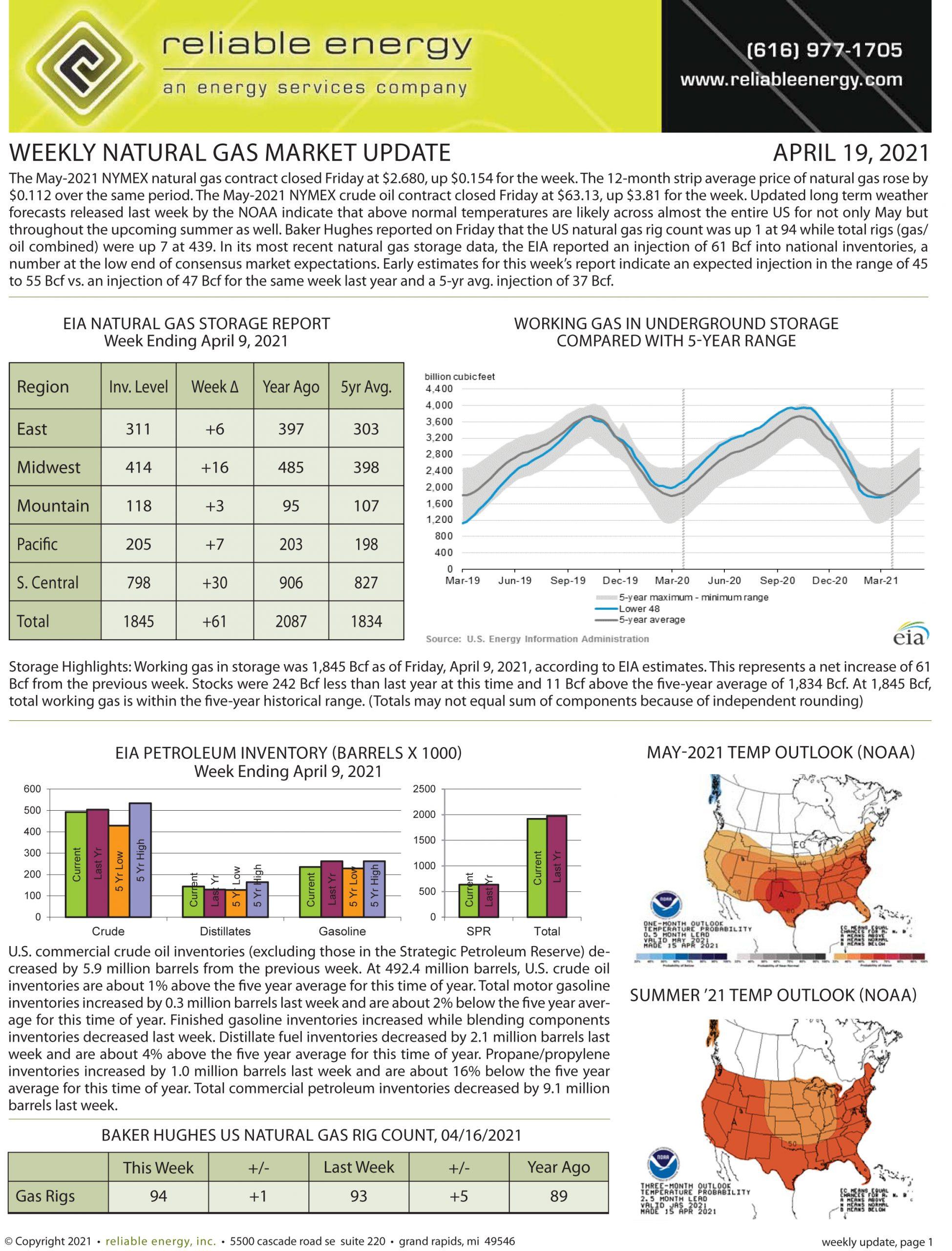 Natural Gas Market Update – April 19, 2021