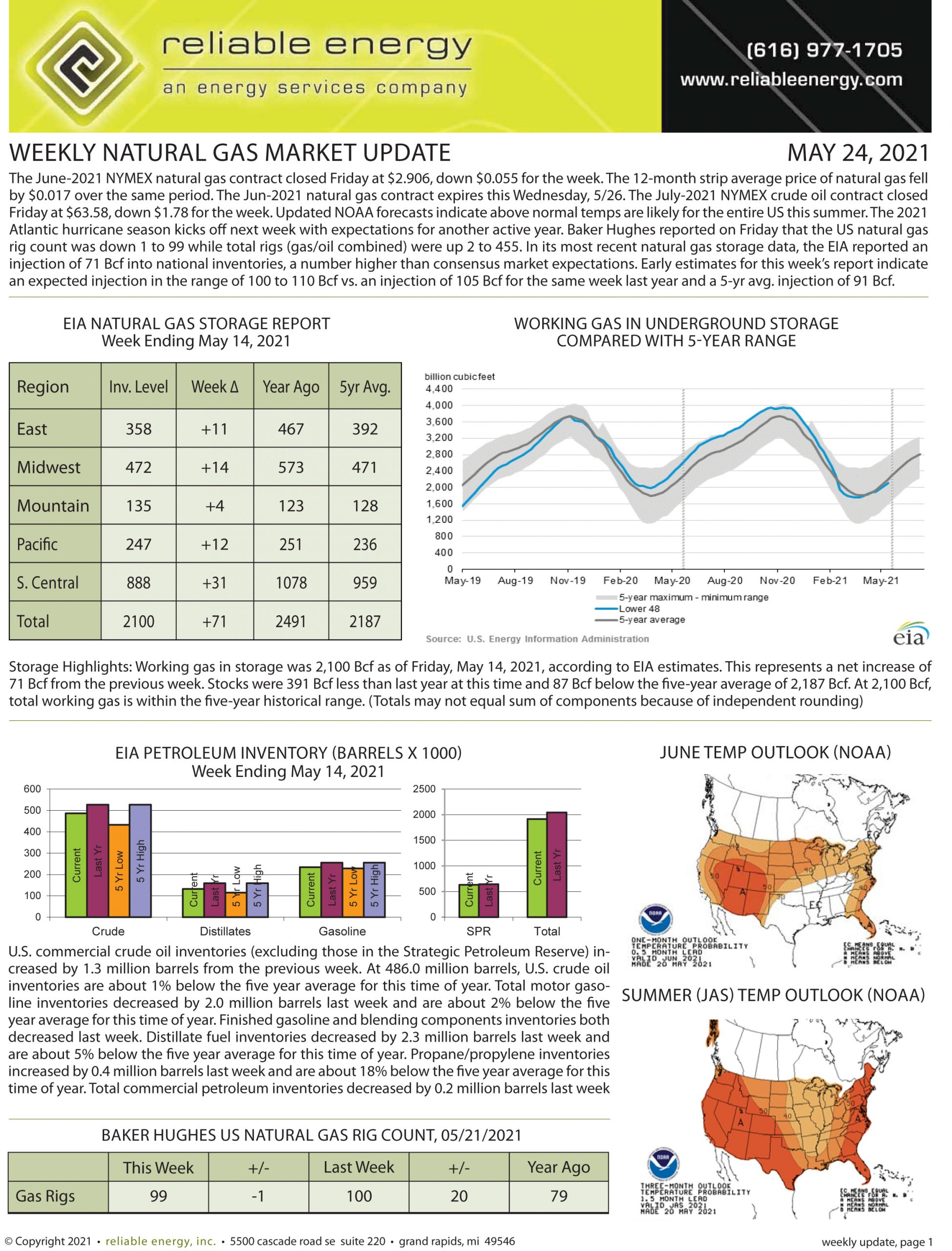 Natural Gas Market Update – May 24, 2021