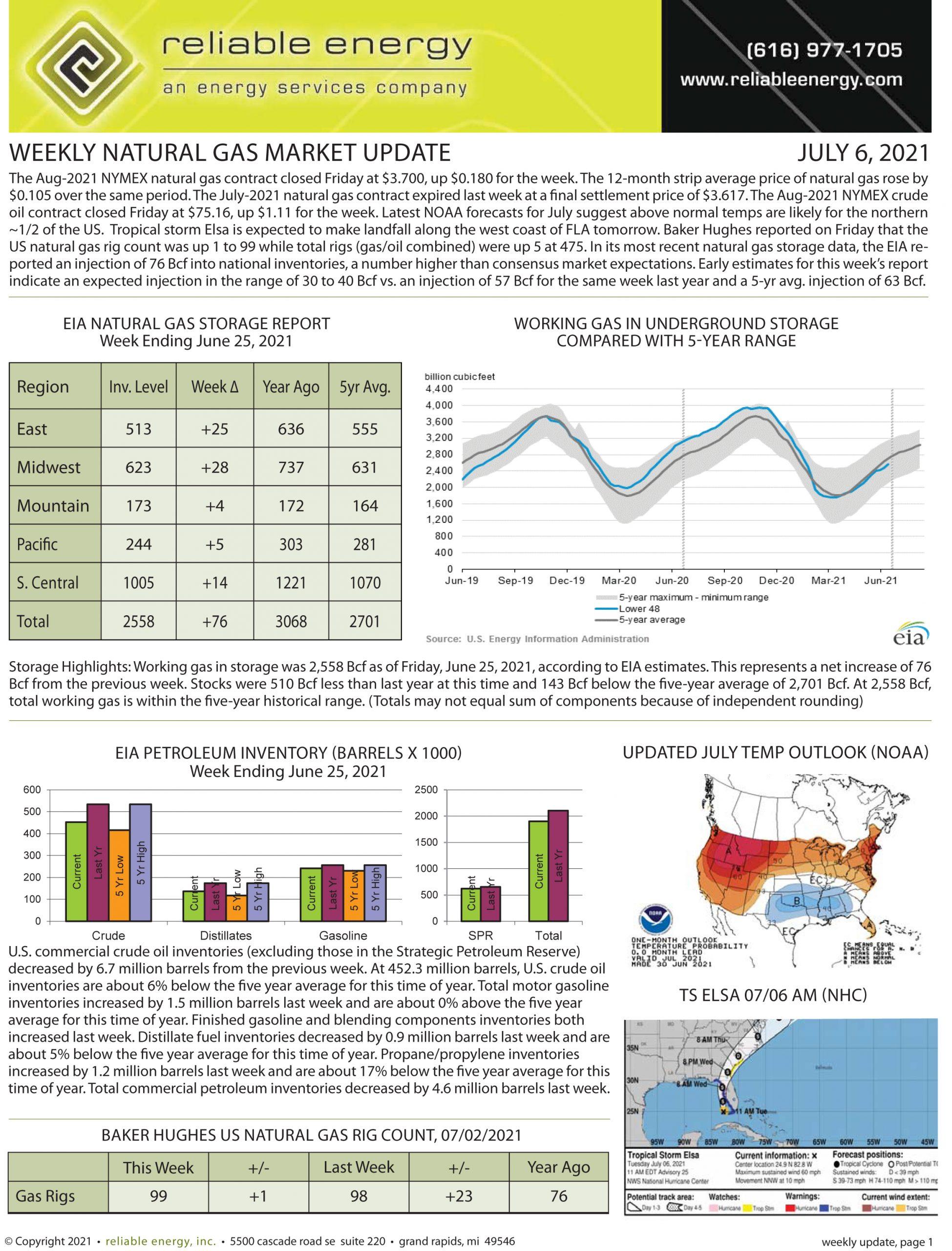 Natural Gas Market Update – July 6, 2021