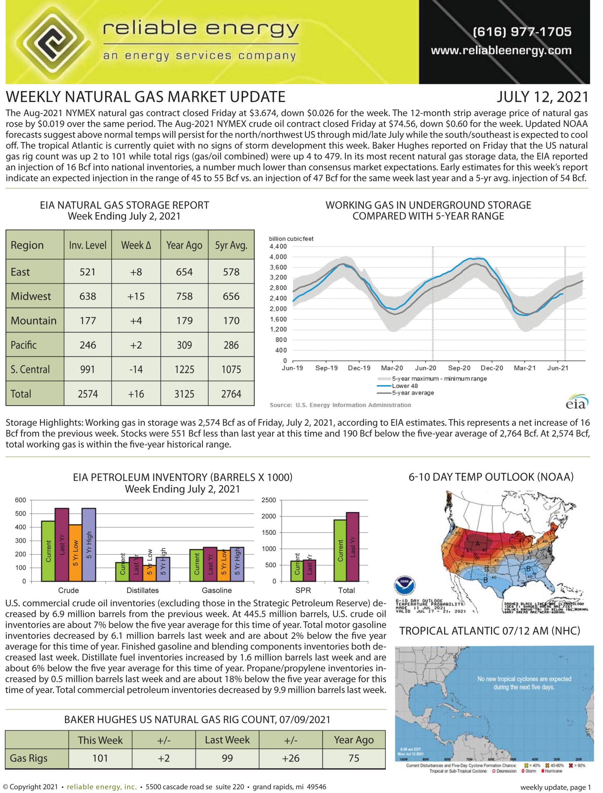 Natural Gas Market Update – July 12, 2021