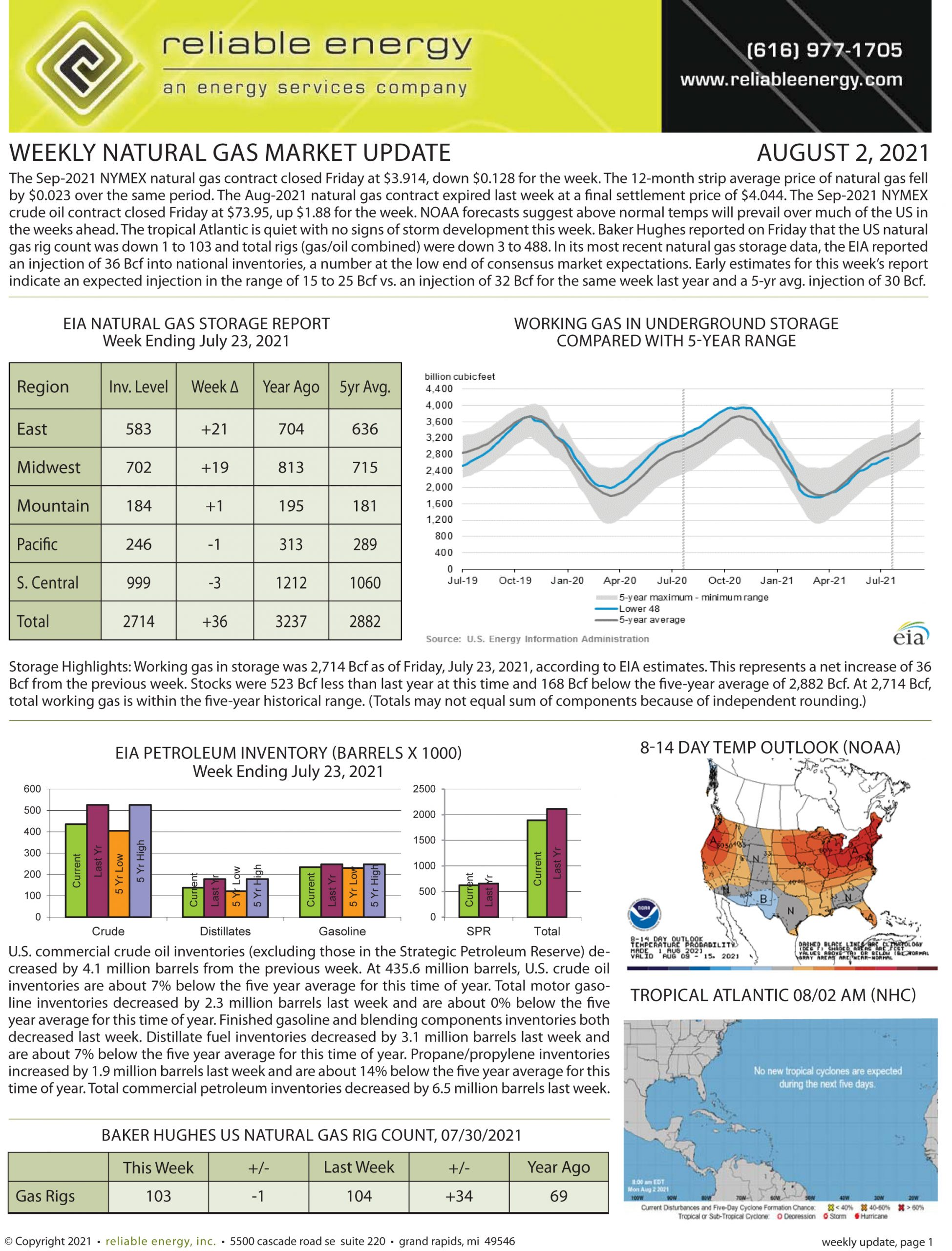 Natural Gas Market Update – August 2, 2021